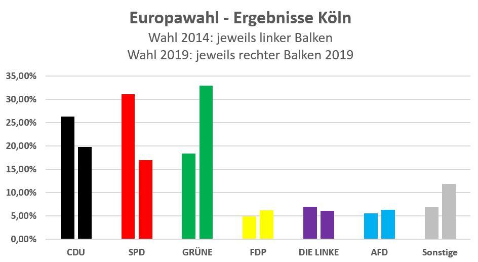 Wie Viele Stimmen Europawahl