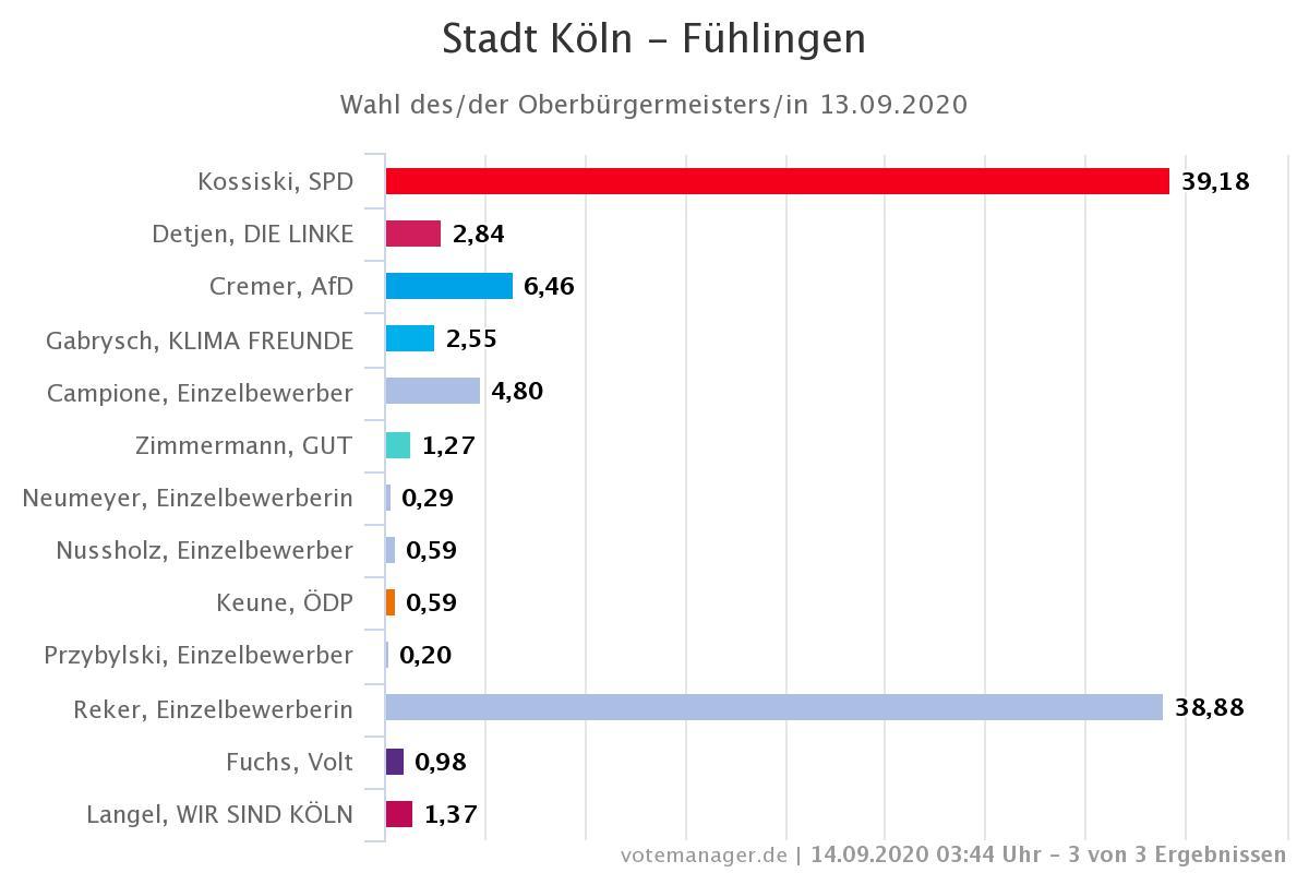 Wahlergebnisse Köln