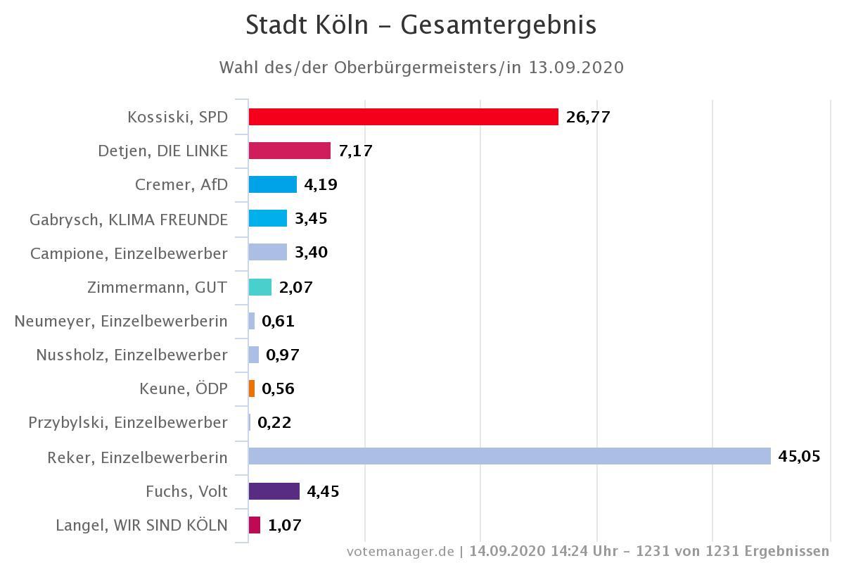Stadt Köln Wahlergebnisse